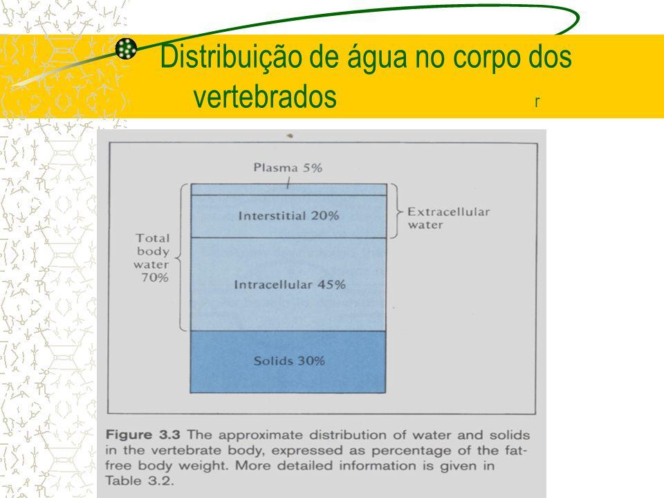Distribuição de água no corpo dos vertebrados r