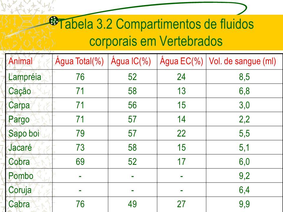 Tabela 3.2 Compartimentos de fluidos corporais em Vertebrados