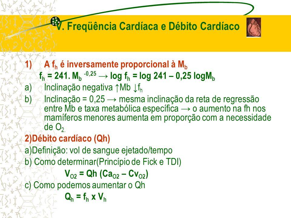 V. Freqüência Cardíaca e Débito Cardíaco