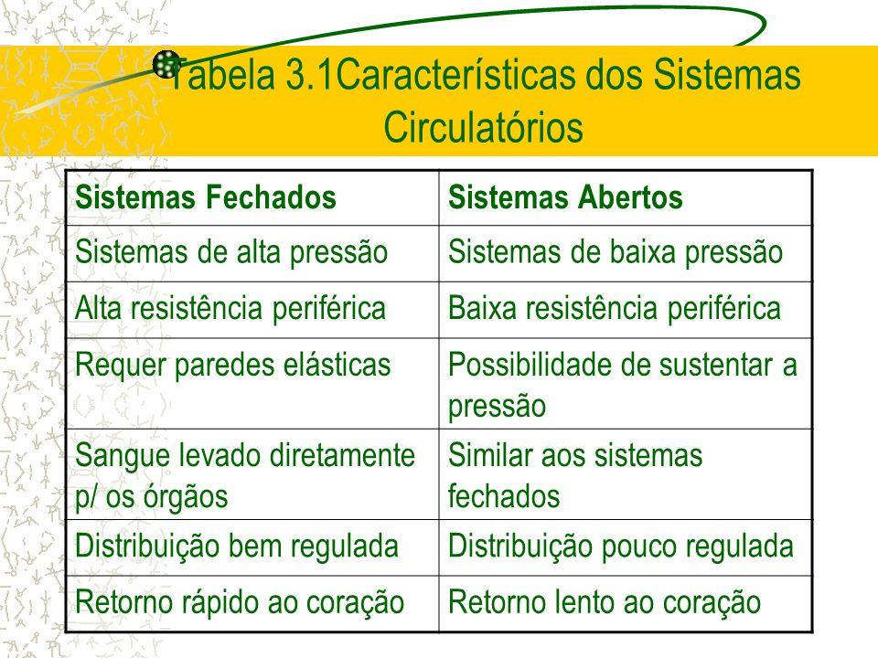 Tabela 3.1Características dos Sistemas Circulatórios