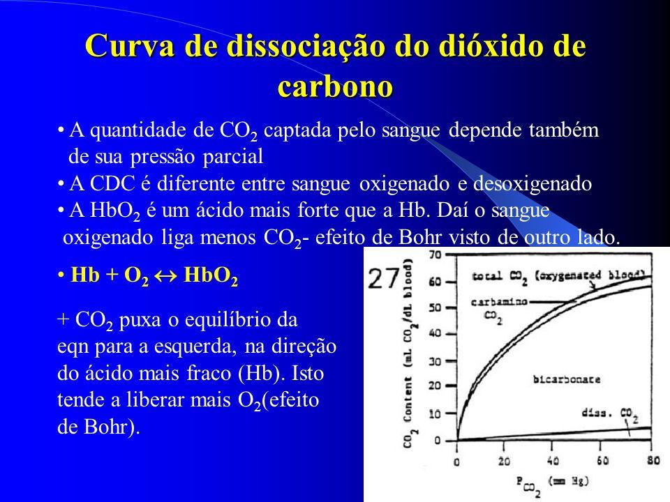 Curva de dissociação do dióxido de carbono