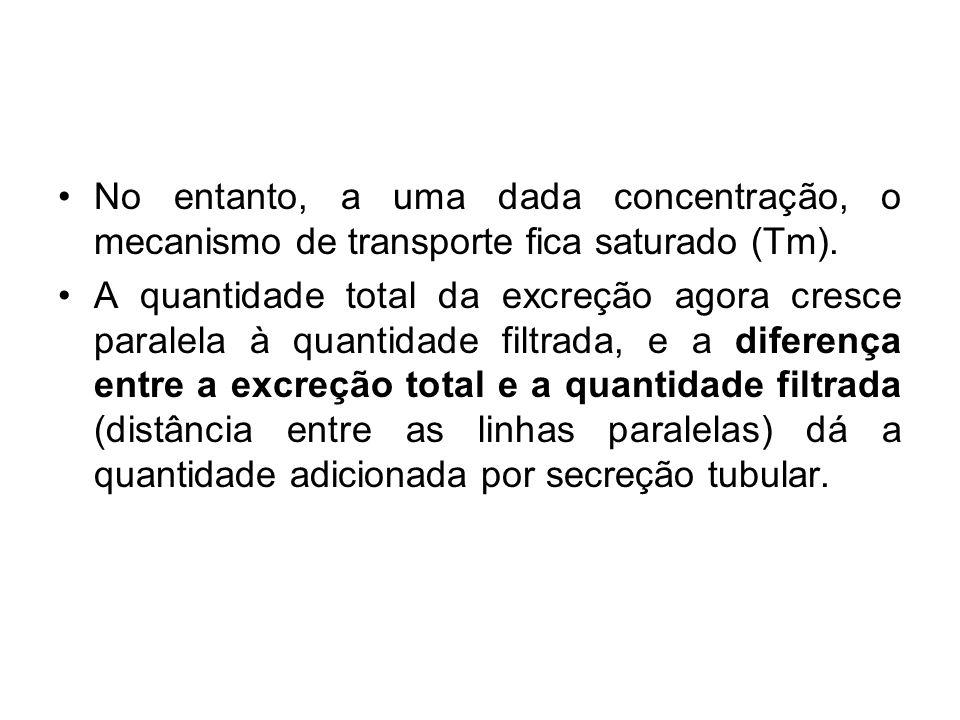 No entanto, a uma dada concentração, o mecanismo de transporte fica saturado (Tm).