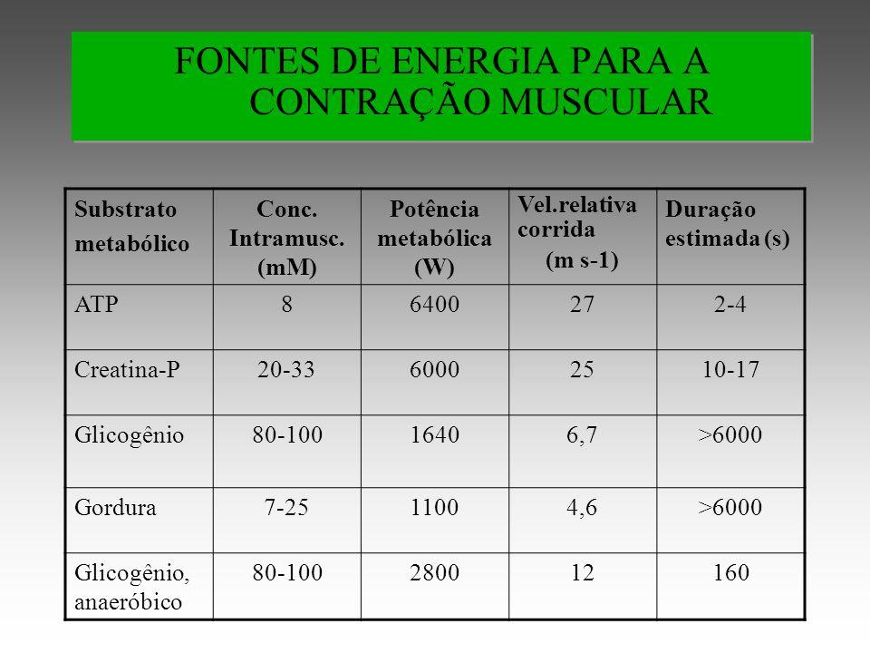 FONTES DE ENERGIA PARA A CONTRAÇÃO MUSCULAR