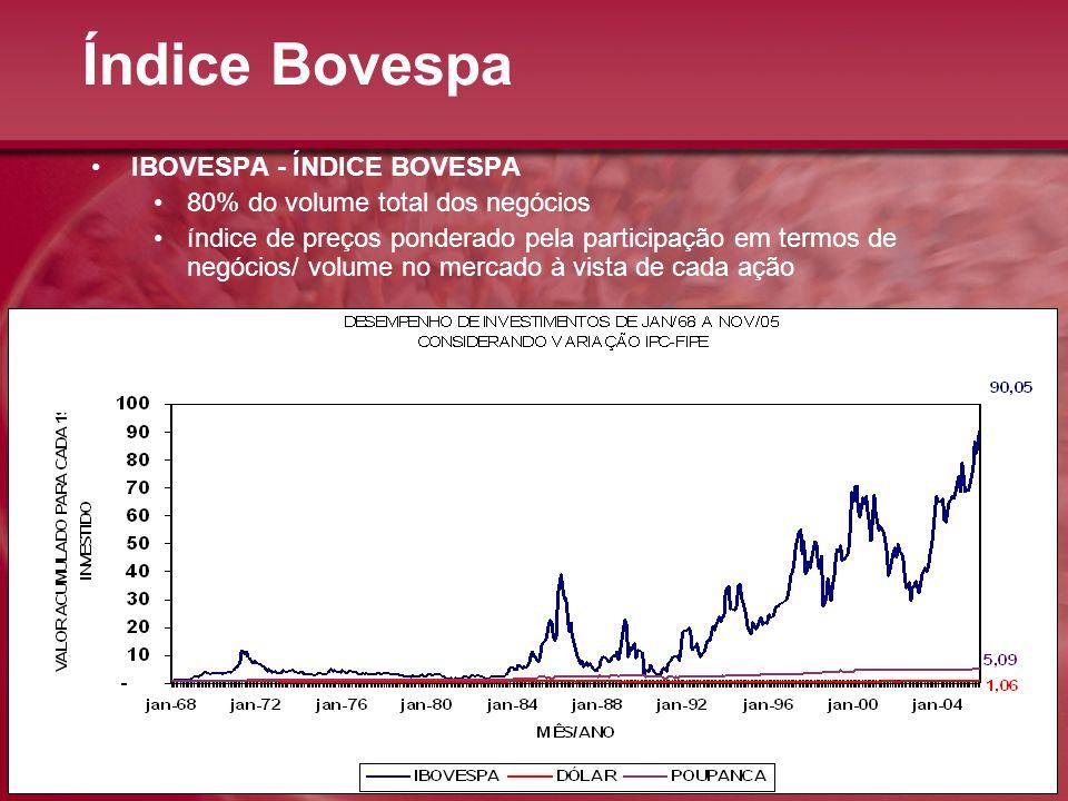 Índice Bovespa IBOVESPA - ÍNDICE BOVESPA