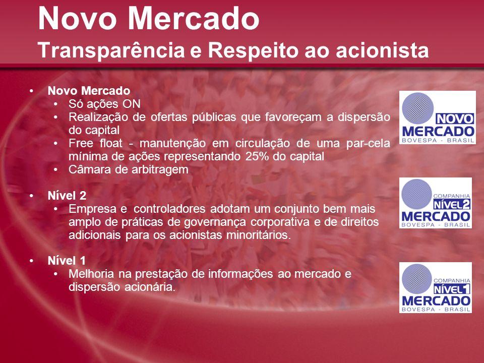 Novo Mercado Transparência e Respeito ao acionista