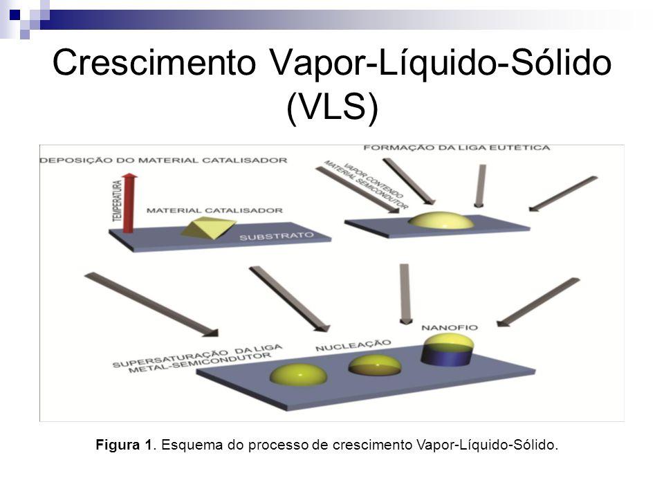 Crescimento Vapor-Líquido-Sólido (VLS)