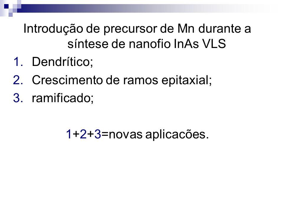 Introdução de precursor de Mn durante a síntese de nanofio InAs VLS