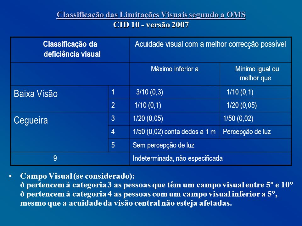 Classificação das Limitações Visuais segundo a OMS CID 10 - versão 2007