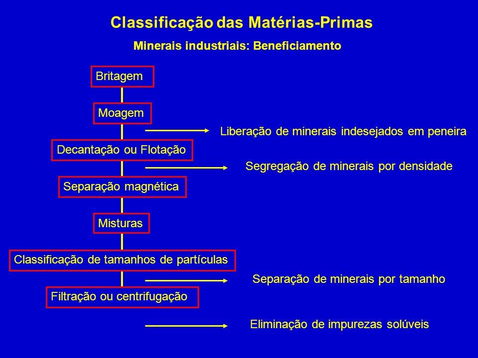 Classificação das Matérias-Primas Minerais industriais: Beneficiamento