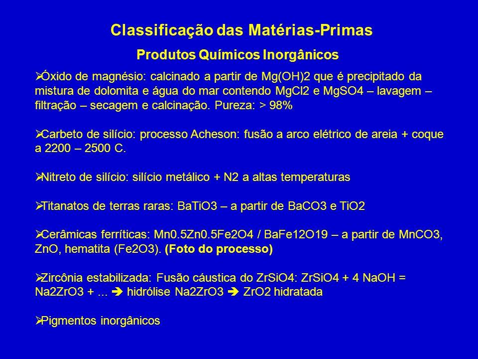 Classificação das Matérias-Primas Produtos Químicos Inorgânicos