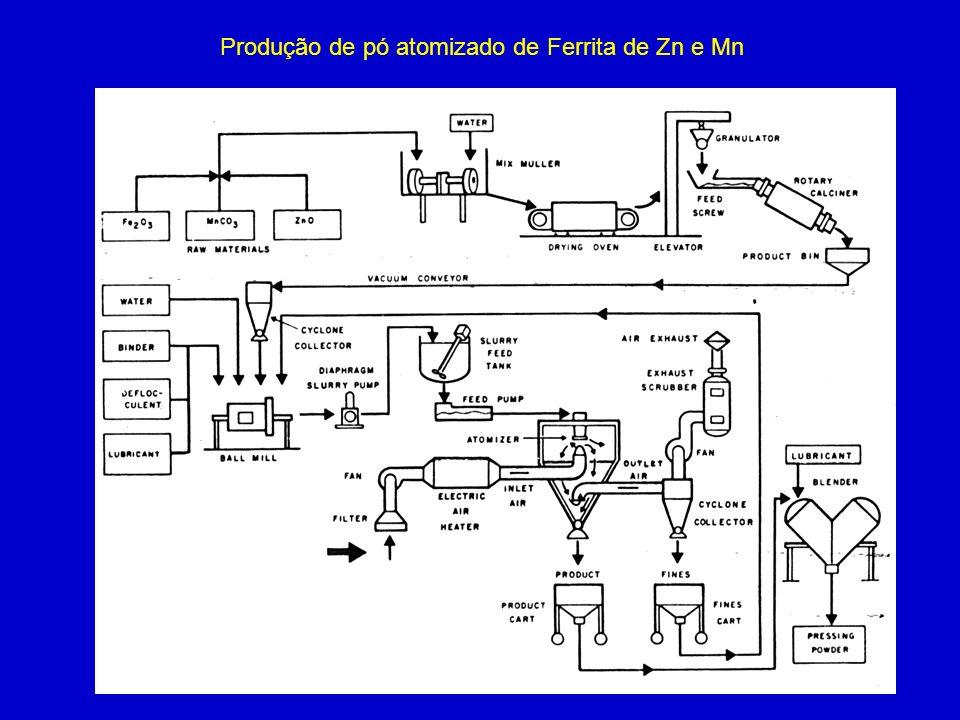 Produção de pó atomizado de Ferrita de Zn e Mn