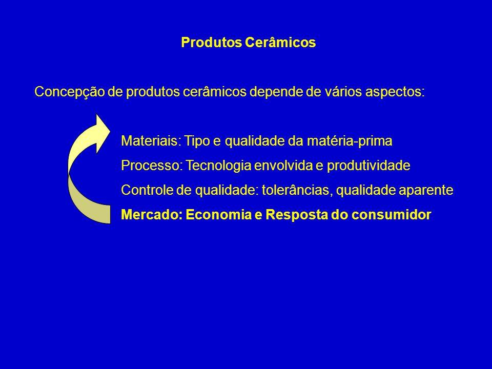 Produtos Cerâmicos Concepção de produtos cerâmicos depende de vários aspectos: Materiais: Tipo e qualidade da matéria-prima.