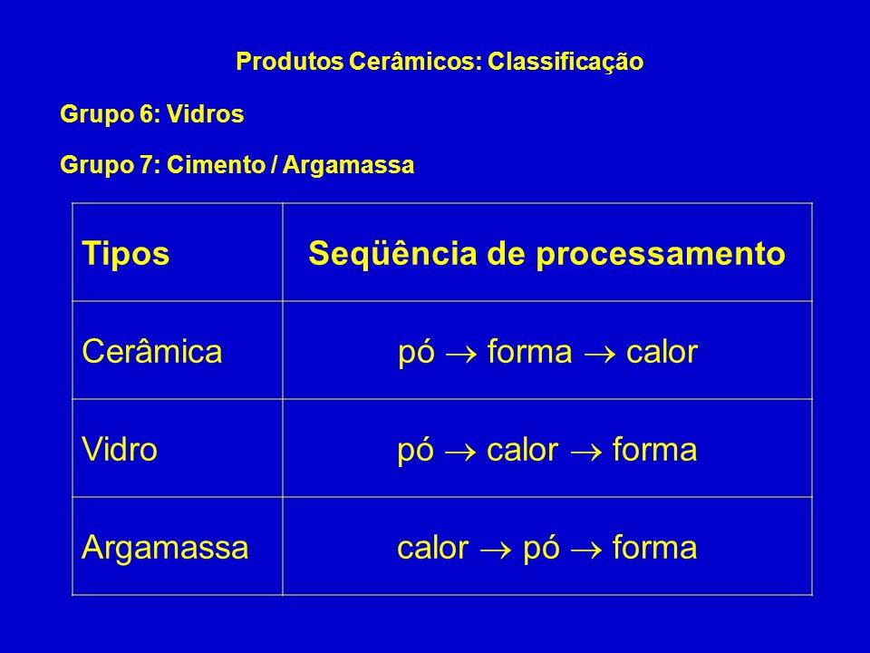 Produtos Cerâmicos: Classificação Seqüência de processamento