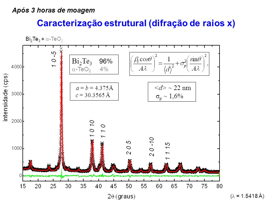 Caracterização estrutural (difração de raios x)