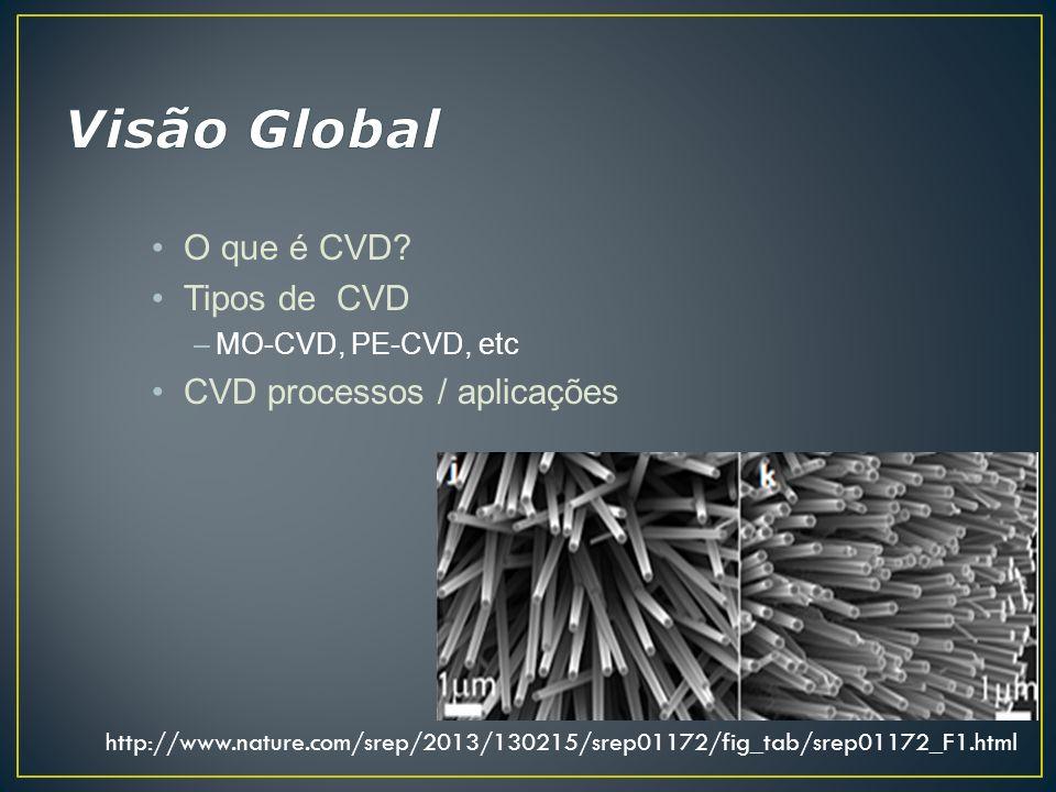 Visão Global O que é CVD Tipos de CVD CVD processos / aplicações