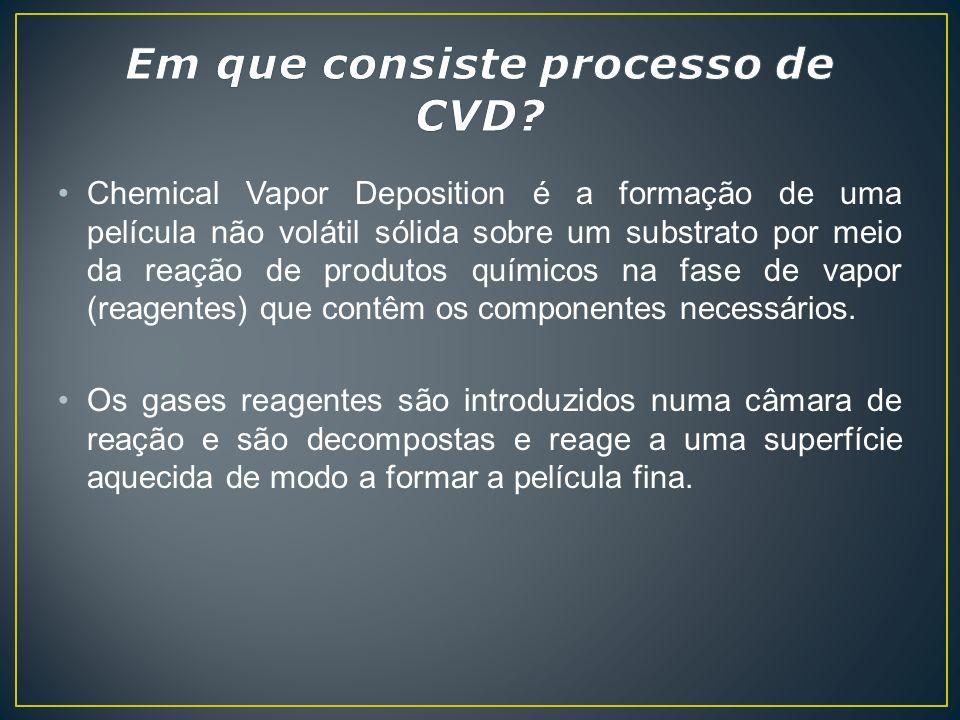 Em que consiste processo de CVD