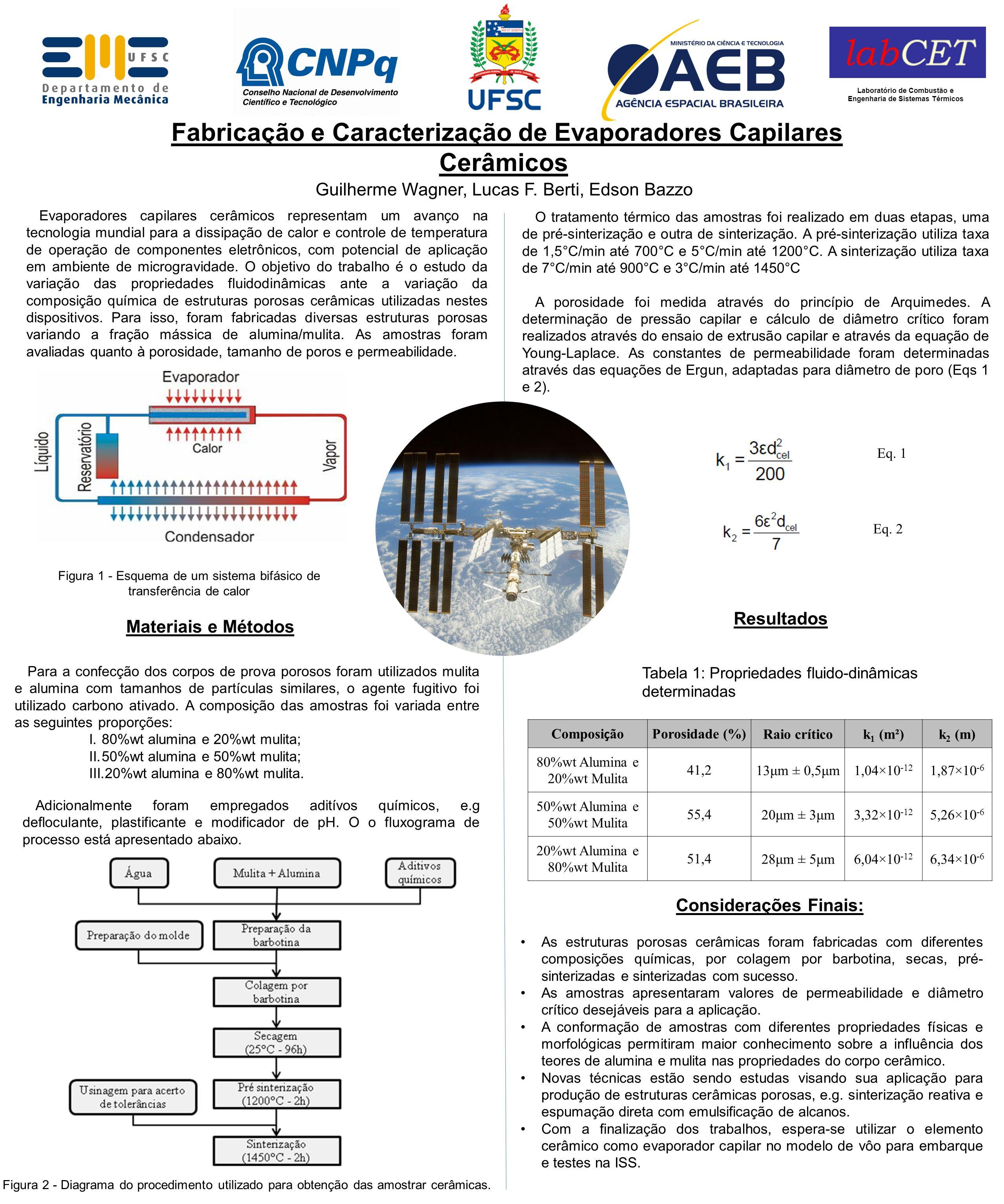 Fabricação e Caracterização de Evaporadores Capilares Cerâmicos