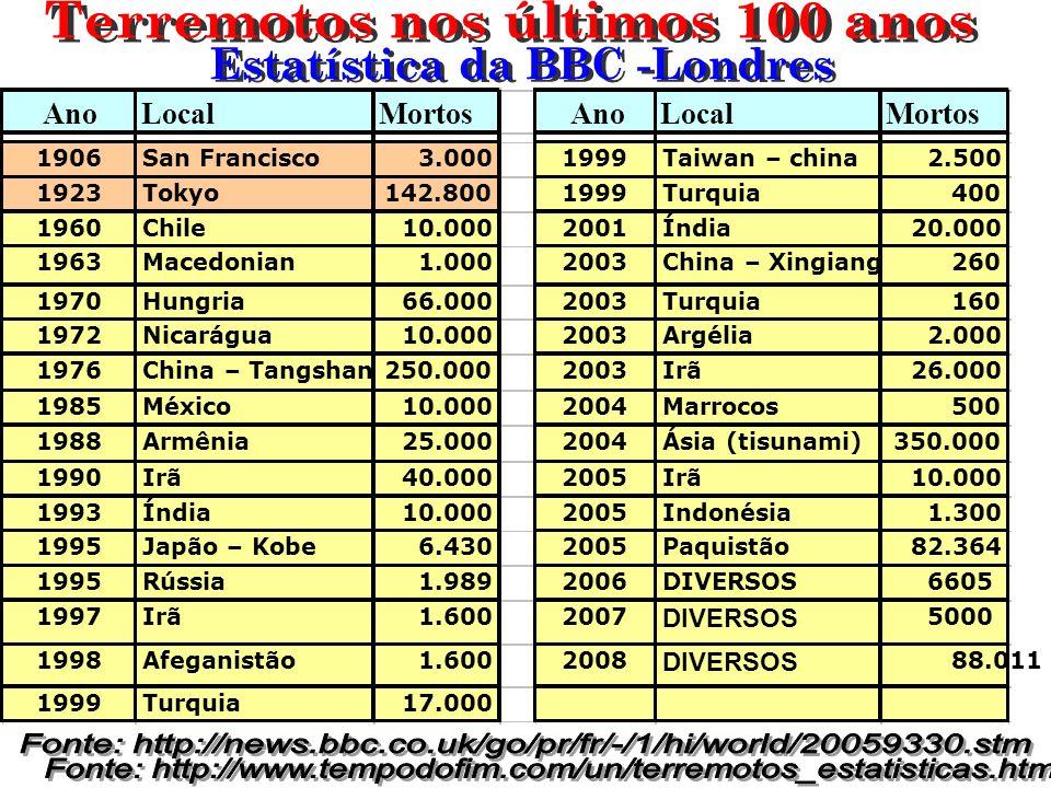 Terremotos nos últimos 100 anos Estatística da BBC -Londres
