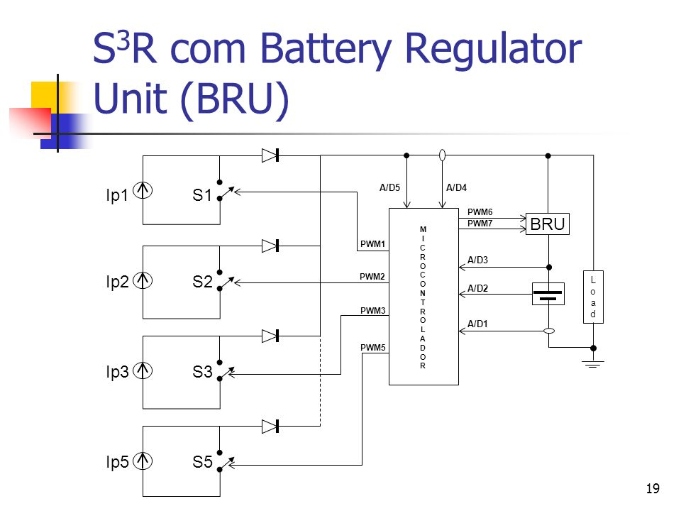 S3R com Battery Regulator Unit (BRU)