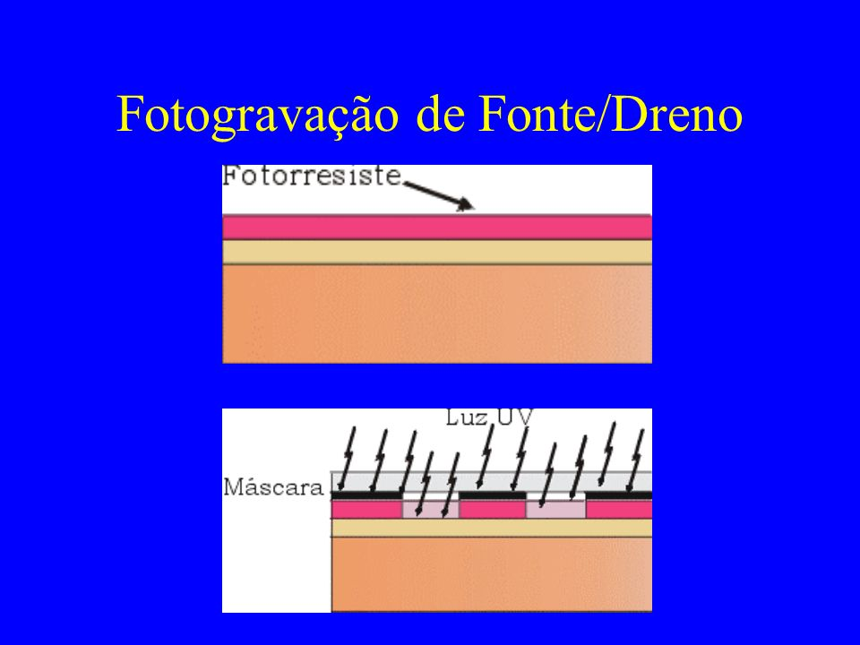 Fotogravação de Fonte/Dreno