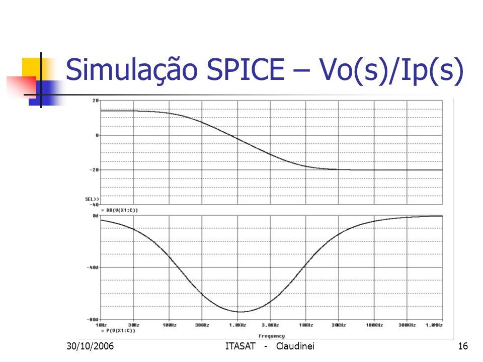 Simulação SPICE – Vo(s)/Ip(s)