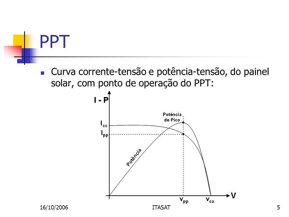 PPT Curva corrente-tensão e potência-tensão, do painel solar, com ponto de operação do PPT: 16/10/2006.