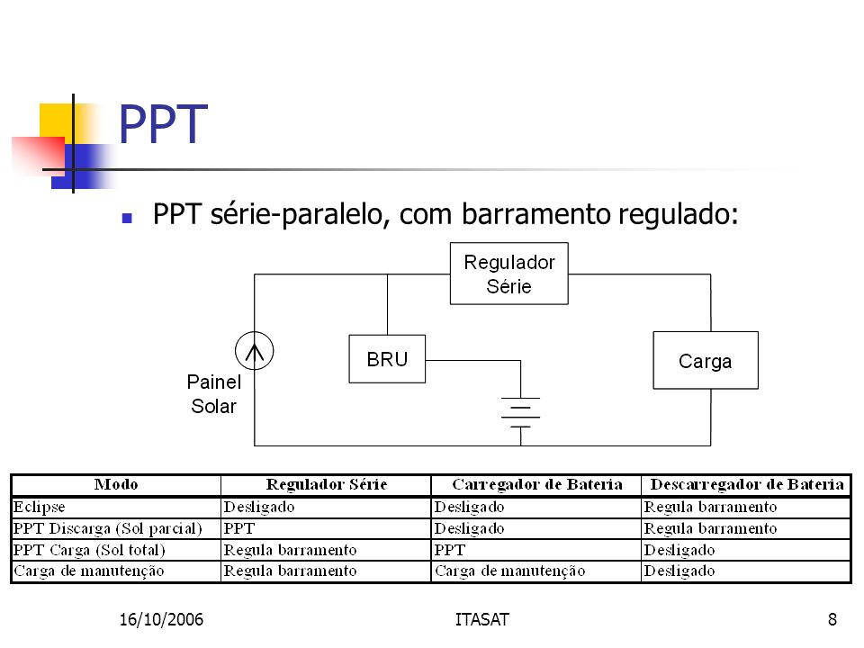 PPT PPT série-paralelo, com barramento regulado: 16/10/2006 ITASAT