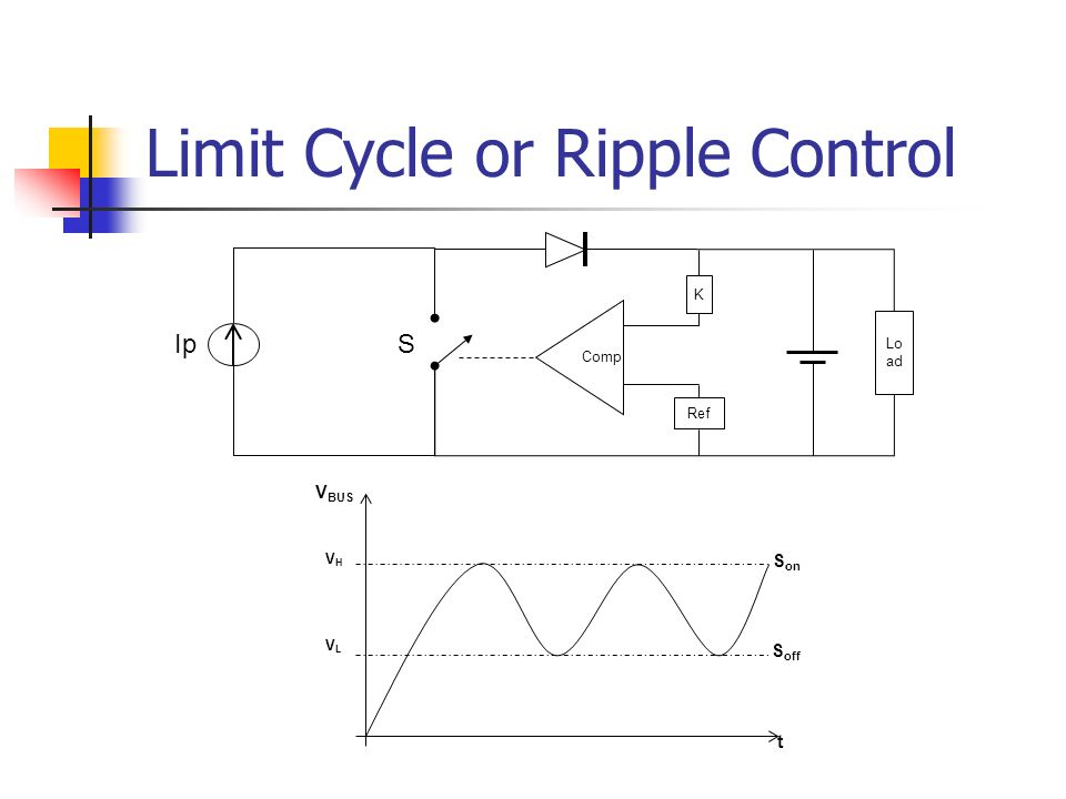 Limit Cycle or Ripple Control