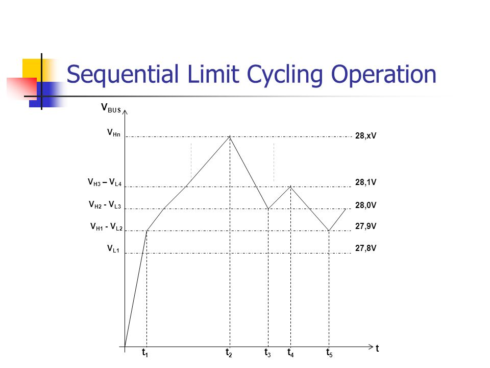 Sequential Limit Cycling Operation