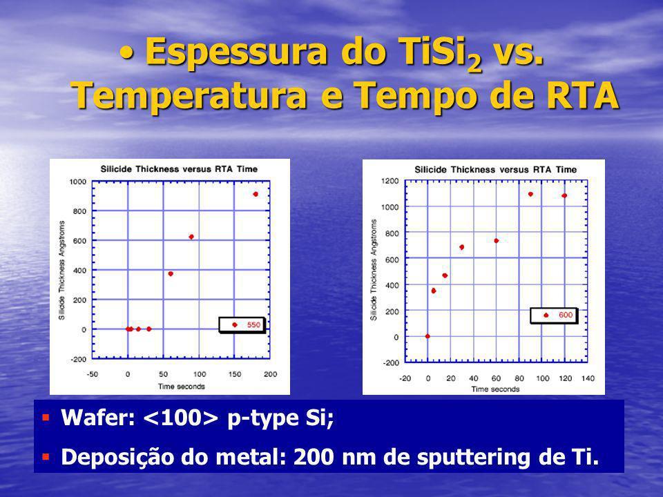 Espessura do TiSi2 vs. Temperatura e Tempo de RTA