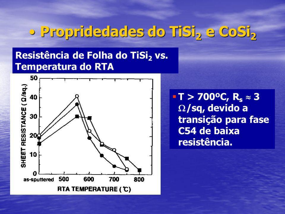 Propridedades do TiSi2 e CoSi2