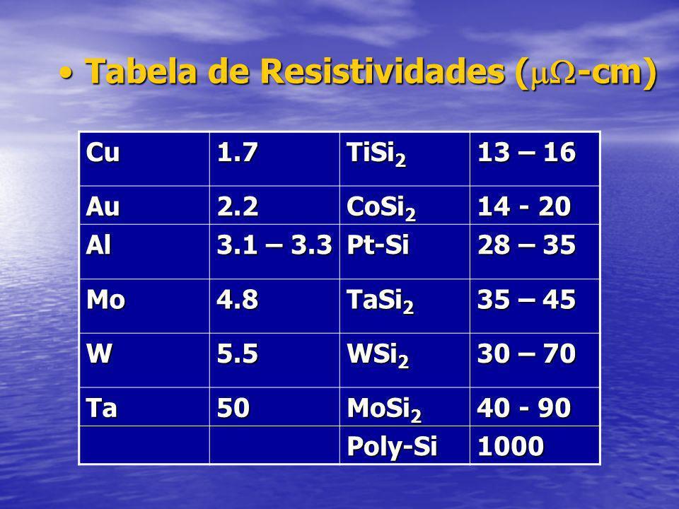 Tabela de Resistividades (-cm)