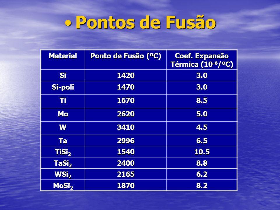Coef. Expansão Térmica (10-6/ºC)