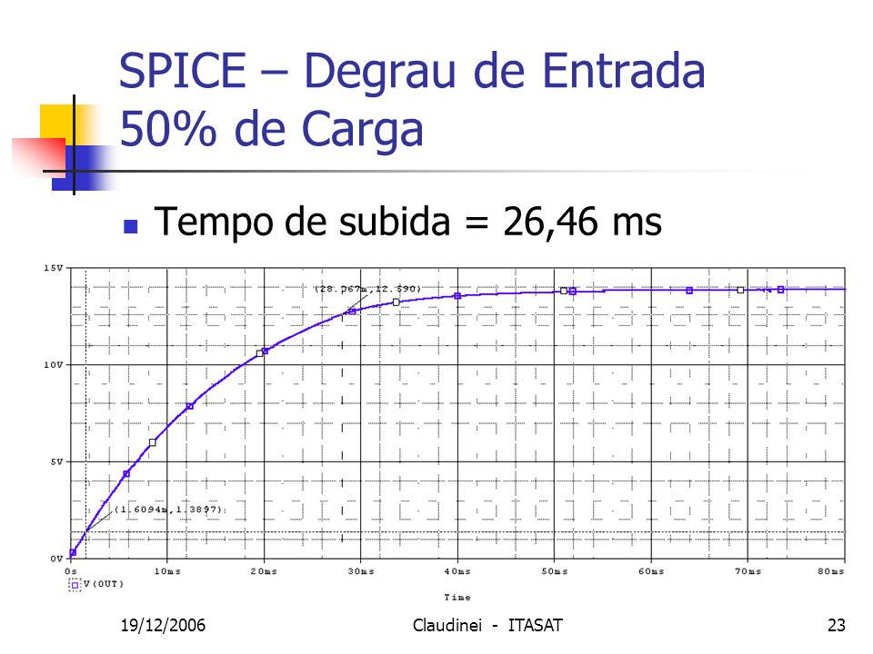 SPICE – Degrau de Entrada 50% de Carga