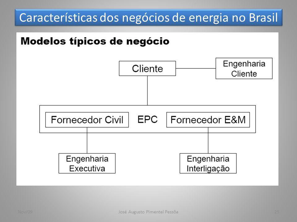 Características dos negócios de energia no Brasil