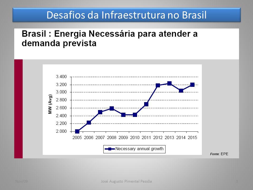 Desafios da Infraestrutura no Brasil