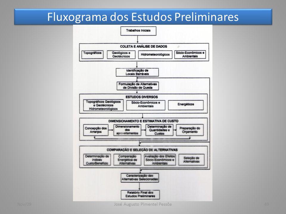 Fluxograma dos Estudos Preliminares