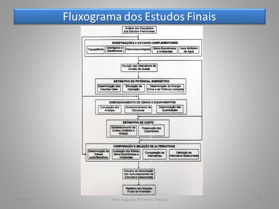 Fluxograma dos Estudos Finais