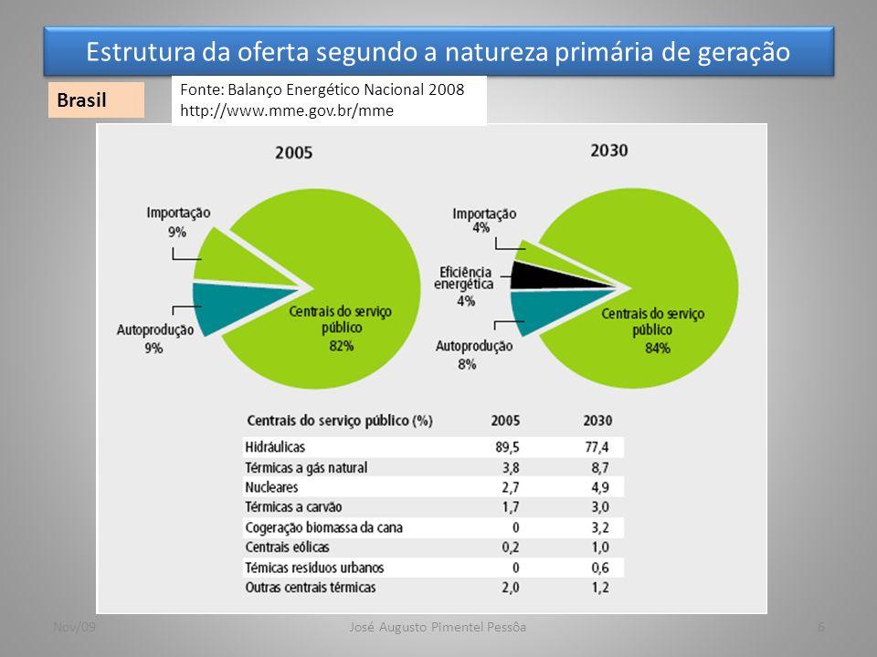 Estrutura da oferta segundo a natureza primária de geração