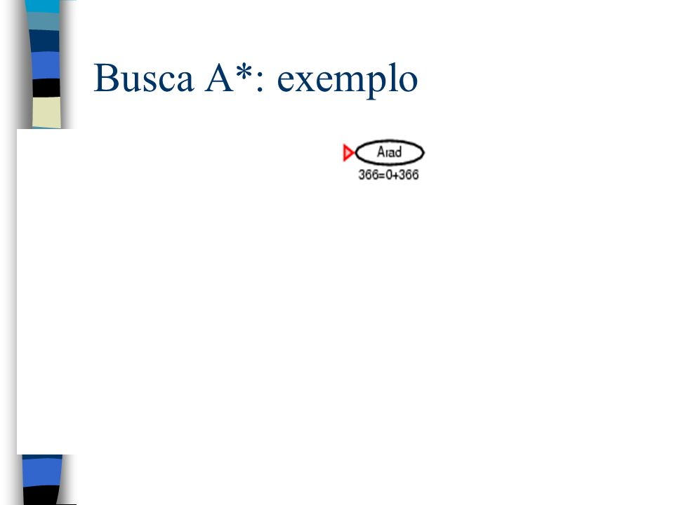 Busca A*: exemplo