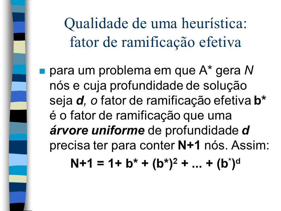 Qualidade de uma heurística: fator de ramificação efetiva