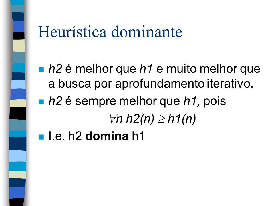 Heurística dominante h2 é melhor que h1 e muito melhor que a busca por aprofundamento iterativo. h2 é sempre melhor que h1, pois.