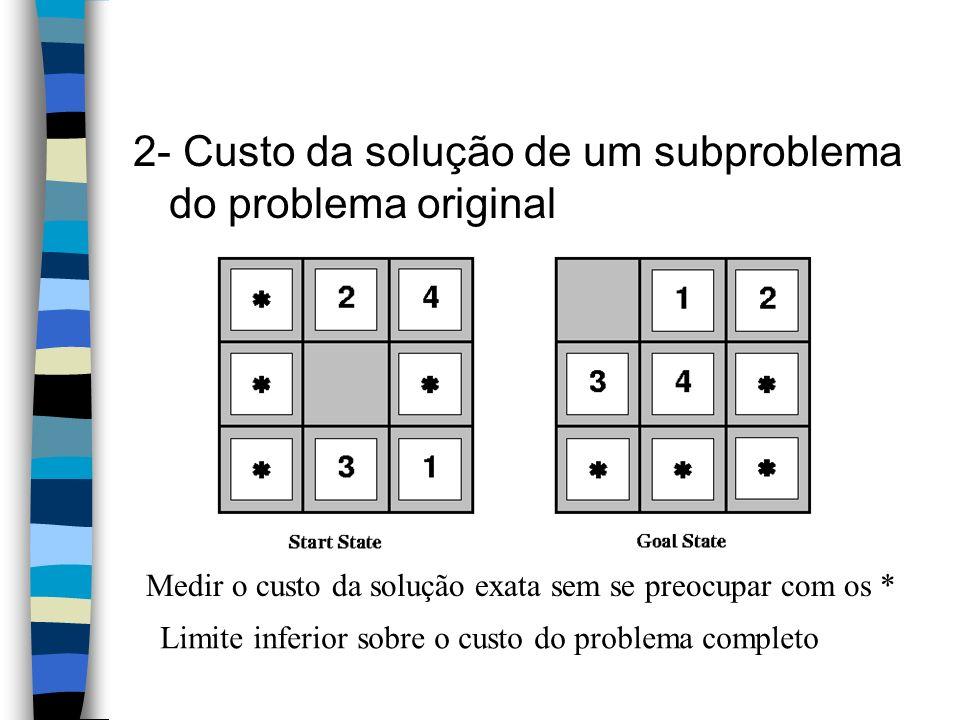 2- Custo da solução de um subproblema do problema original