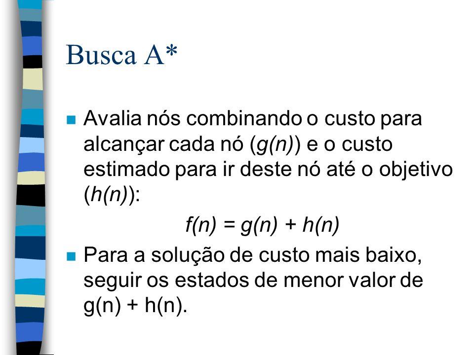 Busca A* Avalia nós combinando o custo para alcançar cada nó (g(n)) e o custo estimado para ir deste nó até o objetivo (h(n)):