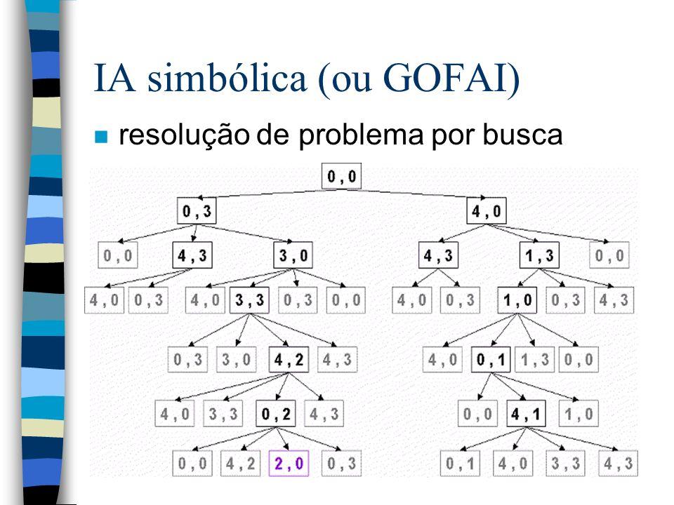 IA simbólica (ou GOFAI)