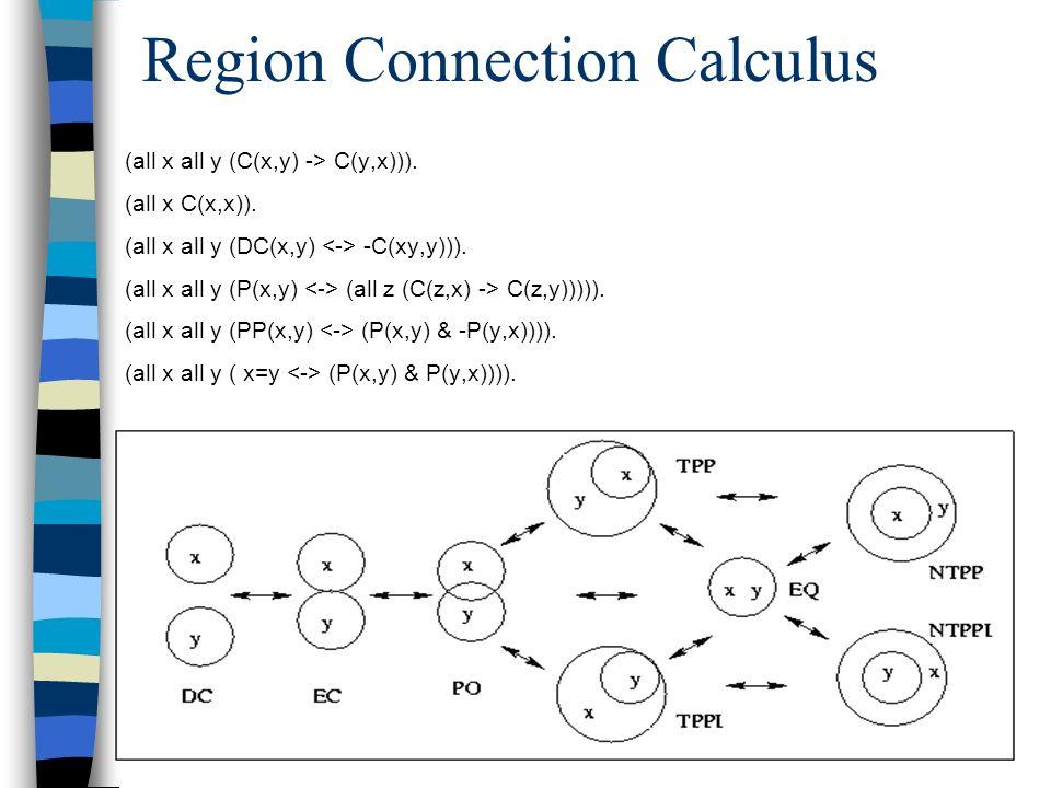 Region Connection Calculus