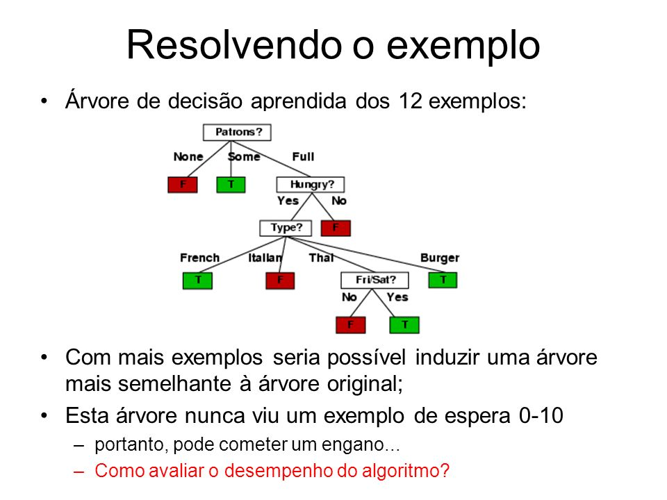 Resolvendo o exemplo Árvore de decisão aprendida dos 12 exemplos:
