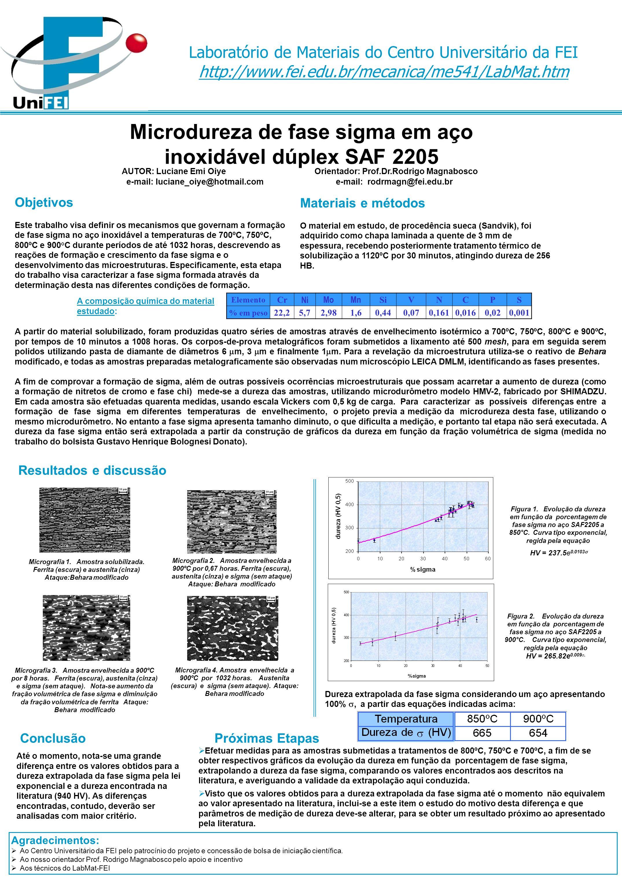 Microdureza de fase sigma em aço inoxidável dúplex SAF 2205