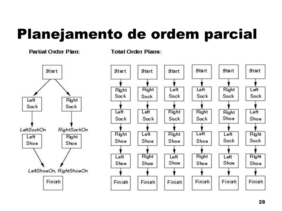 Planejamento de ordem parcial