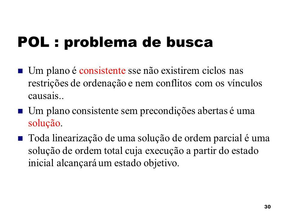 POL : problema de busca Um plano é consistente sse não existirem ciclos nas restrições de ordenação e nem conflitos com os vínculos causais..